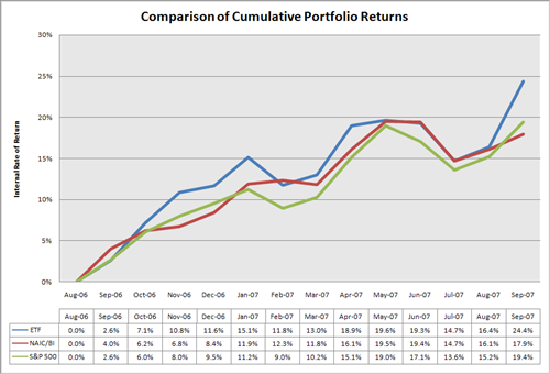 Comparison of Returns